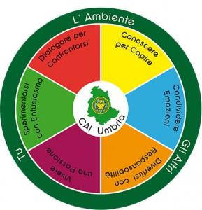 Logo AG Umbria completo